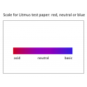 result scale